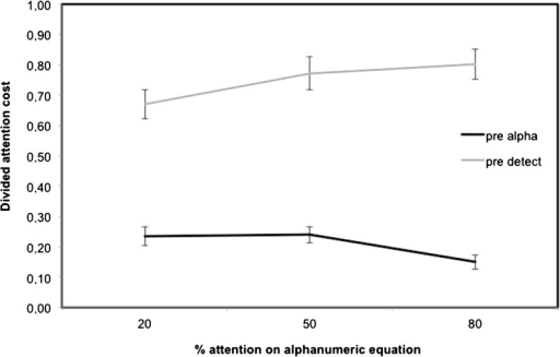 Divided attention cost for each task as a function of emphasis instruction (20 % Equation, 50 % Equation, and 80 % Equation) in pre-intervention (error bars represent standard error)