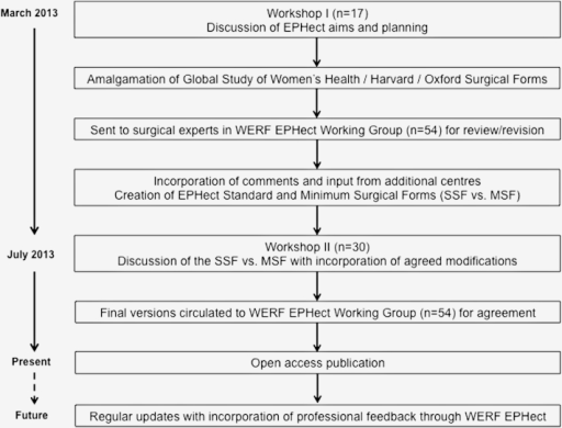 Flow diagram depicting the WERF EPHect development and consensus process (surgical data collection).