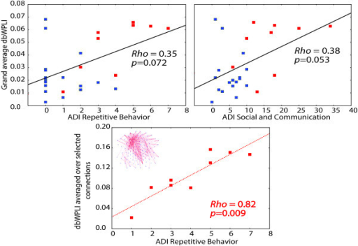 Correlations (Spearmanrho) between alpha-range connectivity and ADI-R domains in HR-ASD infants (N= 9*) and combined HR group (N= 26*). Red and blue squares mark, respectively, HR-ASD and HR-no-ASD infants. Global connectivity (upper panels) marginally correlates with the ADI-R Social and Communication composite score and with the ADI Repetitive Behavior score in the combined HR sample. The lower panel shows the correlation between the ADI-R Repetitive Behavior score and dbWPLI values averaged across connections that were significantly elevated in HR-ASD comparative to both comparison groups. *Note that one HR-ASD infant and one HR-no-ASD infant did not have ADI-R data.