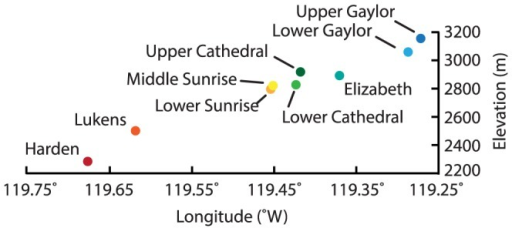 Lake elevation plotted against longitude for the nine lakes sampled in this study.