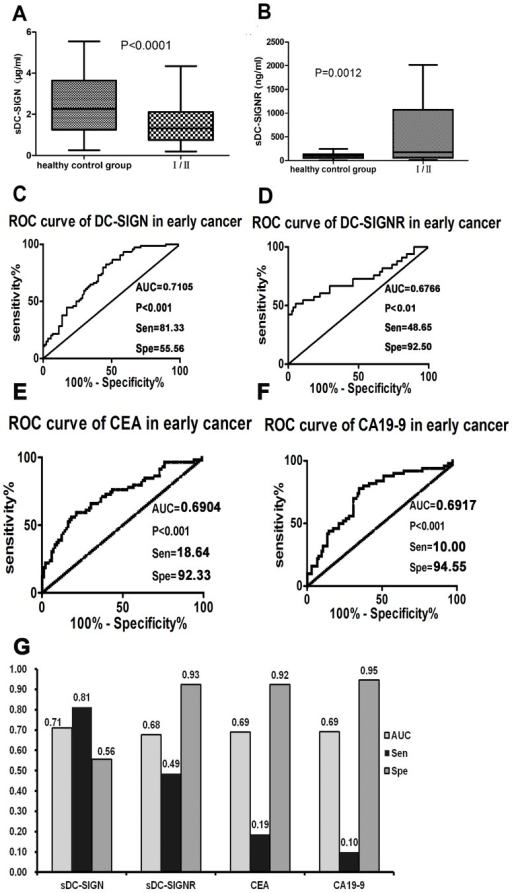 The early diagnostic values of sDC-SIGN and sDC-SIGNR in stage I/II colon cancer patients.A–B: Both sDC-SIGN and sDC-SIGNR levels from early colon cancer patients. Stage I/II patients were significantly different from healthy people, P<0.01. sDC-SIGN is lower than in the healthy control, while sDC-SIGNR is higher. C–D: In the stage I/II patients, sDC-SIGN and sDC-SIGNR had a significant diagnostic value (P<0.01). The cut-off concentrations of DC-SIGN and DC-SIGNR were less than 2.211 µg/ml and more than 189.3 ng/ml, respectively. The corresponding sensitivity and specificity of the two molecules were 81.33% and 55.56%, 48.65% and 92.50%, respectively. E–F: The AUC of CEA and CA19-9 in early cancer were 0.6904 and 0.6917. At the above clinical decisive level, the sensitivity of both CEA (18.64) and CA19-9 (10.00) were very low, while, the specificity of both CEA (92.33) and CA19-9 (94.55) was high. G: The comparison between the ROC curves of four markers, DC-SIGN, DC-SIGNR, CEA and CA19-9. There were significant differences between the AUCs of sDC-SIGN and both sDC-SIGNR and CA19-9. According to the cut-off values for sDC-SIGN and sDC-SIGNR obtained from the ROC curves, CEA and CA19-9 from the clinical decisive level, the sensitivity (diagnostic values) of both sDC-SIGN (81%) and sDC-SIGNR (49%) were higher than CEA (19%) and CA19-9 (10%).