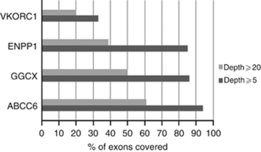 Percentage (%) of exons covered in four genes using ⩾5 and ⩾20 depth as a filter.