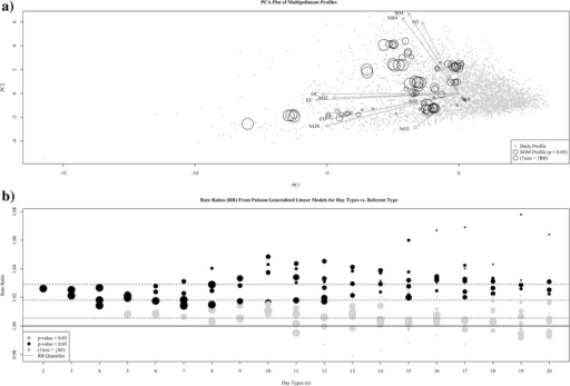 Results from sensitivity analysis of number of categories. Panel a presents a Principal Component Analysis biplot of the multipollutant data in our study. Vectors depict the primary modes of variation in the data (i.e., loading weights) and circles reflect estimated Rate Ratios (RR) using Poisson regression for SOM generated multipollutant profiles from a range of classifications (categories n = 2:20) found to be significantly associated with our outcome (p < 0.05). Panel b presents the distribution of rate ratio estimates for each SOM classification. Categories found significant (p < 0.05) are colored black, and to indicate estimate stability, size of the symbol is inversely proportional to the estimated standard error (SE). Dashed lines reflect quartiles for the distribution of RRs across all classifications
