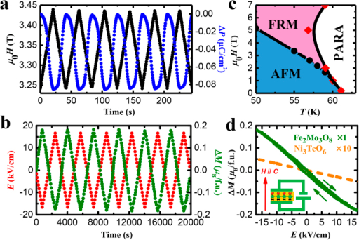 Reproducible magnetoelectric control of the electric polarization and magnetization with giant ME coefficients.(a) Periodic modulation of electric polarization (blue) induced by a magnetic field linearly varying between 3.25 T and 3.5 T (black) at 55 K. (b) Periodic modulation of magnetization (green) induced by an electric field (red) linearly varying between ±16.6 kV/cm, for T = 55 K and  = 3.345 T. (c) Phase diagram of Fe2Mo3O8. Black dots determined from M(H), and red diamonds – from χ(T) curves. (d) Electric field dependence of magnetization for Fe2Mo3O8 (from panel (b), averaged), and for Ni3TeO6 (×10). The insert illustrates the experimental setup, with directions of the applied fields shown. In all figures, the magnetization, polarization, and the applied fields are along the c axis.