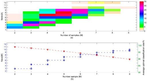 (a) Distribution of the sample sets with M samples, color bar indicates the number of the sample; (b) The average Nave (A) (circle) of sample sets with M samples and corresponding optimal classification performances (triangle).
