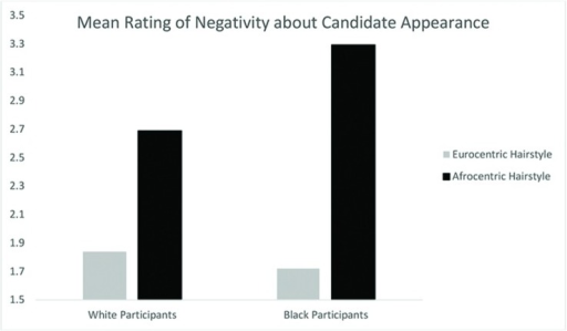 Mean ratings of negativity about candidate appearance by participant race and hairstyle condition in Study 3.
