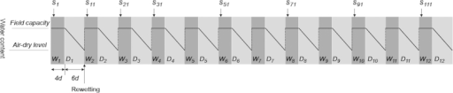 Sequence of treatment and water content during drying and wetting (DW) cycles.W, D and S represent wetting (4 d), drying (6 d), and sampling (first day after rewetting), respectively, during each DW cycle. One complete DW cycle included 4 d wetting and 6 d air-drying. Field capacity was maintained constant during the 4 d wetting incubations.