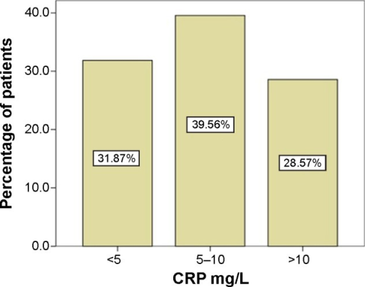 Distribution of patients per their CRP-serum level.Abbreviation: CRP, C-reactive protein.