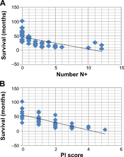 Comparison of the modified PI in the study population (A) with pT4N0/1 (one positive lymph node) and survival depending on number of metastatic (N+) lymph nodes (B).Abbreviation: PI, Petersen index.