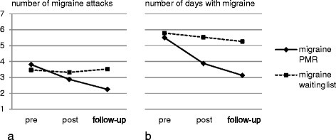Migraine frequency for both migraine groups in the course of the study for a number of migraine attacks and b days with migraine