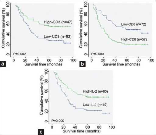 Kaplan–Meier analysis of OS of non-small cell lung cancer patients according to the level of infiltration of CD3+ T cells (a) and CD8+ T cells (b) as well as interleukin-2 expression (c).