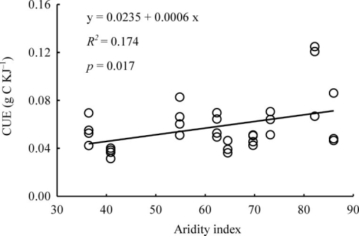 The linear relationship between use efficiency of caloric value (CUE) and aridity index.