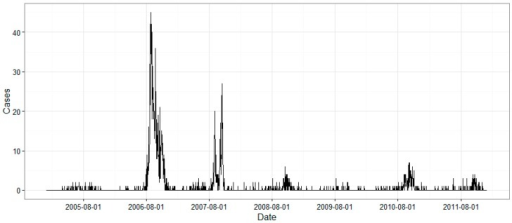 Time series of the date of onset of daily DF cases in Guangzhou from 2005 to 2011.