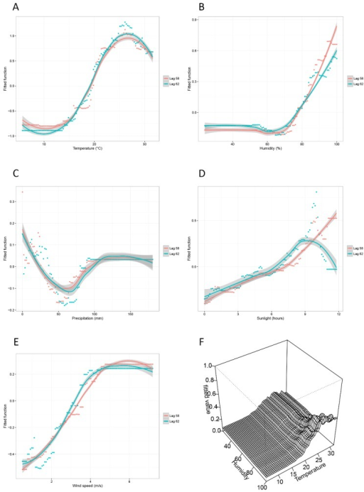 The partial dependency plots for five meteorological factors and the joint partial dependency plot for daily average temperature and daily average humidity. (A) The relationship between daily average temperature and the risk for DF epidemic; (B) The relationship between daily average relative humidity and the risk for DF epidemic; (C) The relationship between daily precipitation and the risk for DF epidemic; (D) The relationship between daily sunshine duration and the risk for DF epidemic; (E) The relationship between daily average wind speed and the risk for DF epidemic; (F) The interaction between daily average temperature and daily average relative humidity.