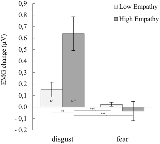 "Mean (±SE) EMG activity changes and corresponding statistics for levator labii in pooled disgust and fear conditions moderated by empathy groups. Asterisks with lines beneath indicate significant differences between conditions (simple effects) in EMG responses: ∗∗p < 0.01, ∗∗∗p < 0.001. Asterisks followed ""b"" indicate significant differences from baseline EMG responses: b∗p < 0.05, b∗∗∗p < 0.001."
