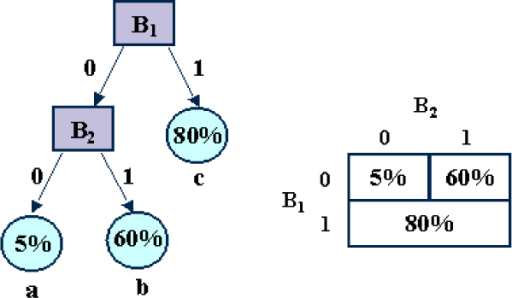 Example of a regression tree representing a small 2-variable conditional probability table.