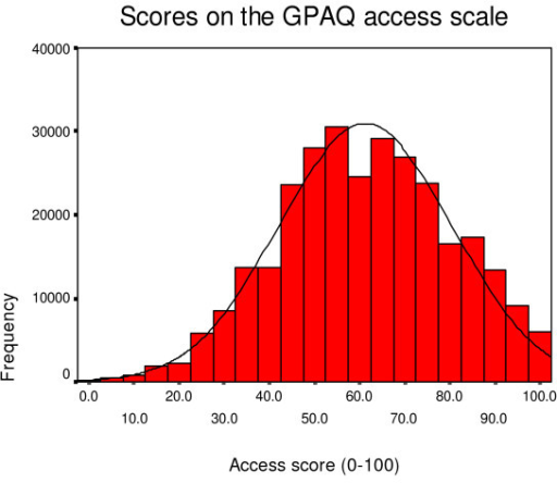 Distribution of access scores.