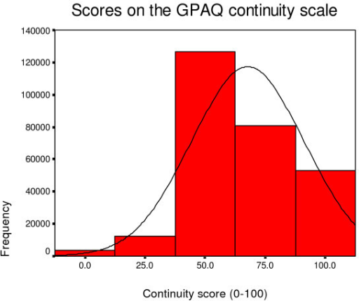 Distribution of continuity scores.