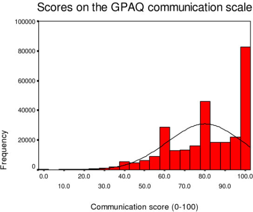 Distribution of communication scores.