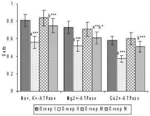 Effect of CsA and Sulphated polysaccharides on the activities of ATPases in the liver tissues. Values are expressed as mean ± S.D. for six animals in each group. Units: Na+ K+-ATPase, Ca2+-ATPase and Mg2+-ATPase: μmole of inorganic phosphorous liberated/min/mg protein. Group I – Control; Group II – CsA; Group III – Sulphated polysaccharides; Group IV – CsA+sulphated polysaccharides Comparisons are made between: a-Group I and Group II, III, IV; b-Group II and Group IV. The symbols (***), (**) and (*) represent statistical significance at P < 0.001, P < 0.01 and P < 0.05, respectively.