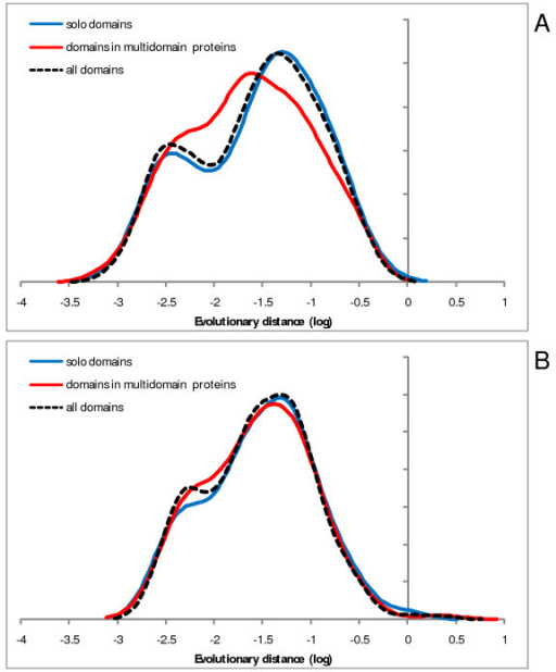 Evolutionary rate distributions for two superfamilies of highly abundant domains: comparison of fused and solo domains. A – P-loop-containing NTP hydrolases; B – PH-like domains. The rates were estimated from comparisons of human-mouse orthologous protein sequences. X-axis: log10 of domain evolution rate, Y-axis: probability density function.