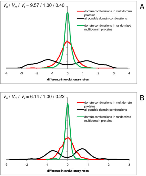 "Differences of evolution rates for domains contained in the same multidomain protein and in different proteins, compared to randomized ""domain"" sequences from multidomain proteins. X-axis: log10 of the ratio of evolution rates of a pair of domains. Y-axis: probability density function. Red, domain pairs within multidomain proteins; black, all possible pairwise combinations of the same domains (from both multidomain proteins and proteins in which the respective domains occur separately); green, randomized domains within multidomain proteins (control for sampling error). The randomized domains were obtained by randomly shuffling the columns in a multidomain protein alignment, and evolution rates were calculated for regions within the original domain boundaries. Va, Vm, and Vr are the normalized variances of the distributions for all domain pairs, domain pairs within multidomain proteins, and randomized domains, respectively. A – Human proteins: Va/Vm/Vr = 9.57/1.00/0.40. B – Arabidopsis proteins: Va/Vm/Vr = 6.14/1.00/0.22."