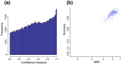 Accuracy prediction plots for Affymetrix first pass Sty HapMap samples. (a) A histogram of the BRLMM confidence measure is plotted for a sample chip with an average accuracy lower than 33% called by either BRLMM or CRLMM. (b) The graph shows a scatter plot of average accuracy of chips as called by BRLMM versus SNR. The y-axis is in the logit scale; the x-axis, the log scale.