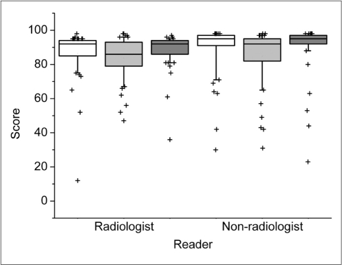 The box and whisker plot for the mean confidence scores of the eight CT readers for the exclusion of acute appendicitis in true-negative cases (n = 64). The lower score indicates that readers were more confident at excluding acute appendicitis. White, light gray and gray boxes present transverse, coronal, and combined transverse and coronal sections, respectively. Middle lines of boxes show medians, and upper and lower box margins represent upper and lower quartiles, respectively. The ends of the vertical lines represent the 10th and 90th percentiles. Outliers are plotted as crosses.