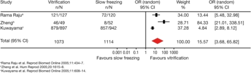 The odds of post-thawing survival rate of cleavage-stage embryos after vitrification or slow freezing.CI, confidence interval; OR, odds ratio. Total events: 1064 (vitrification), 937 (slow freezing). Test for heterogeneity: χ2 = 15.94, df = 2 (P = 0.001). Test for overall effect: Z = 3.73 (P = 0.0002). Reprinted from Loutradi et al. (2008) with permission from Elsevier.