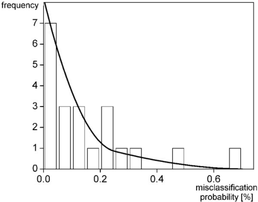 Histogram for the misclassification error as estimated from the number of wrongly classified cells per sample. Blood samples were obtained from 10 healthy females and 11 healthy males. The histogram is fitted by a sum of two beta distributions.