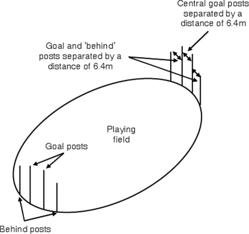 Illustration of a typical Australian Rules Football ground, showing the arrangement of the ground and the goal and behind posts.If the ball is kicked between the goal posts, a goal is scored. If the ball misses to the left or right, but is within one of the behind posts, a behind is scored. The field can be between 135–185 m long and 110–155 m wide.