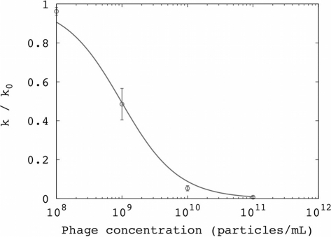 Inhibition of conjugation by non-replicating phagemid particles lacking phage genes: Inhibition curve for conjugation reflects the association between phagemid particles and F+ cells.The y-axis is the conjugation rate k normalized by the conjugation rate in the absence of phage (k0); error bars are standard deviation from replicates. The line represents the fit to a binding equilibrium (Kd = 2 pM; RMSD = 0.03).