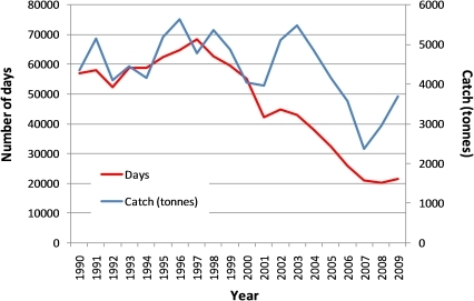 Number of days fished per year by the East Coast Otter Trawl Fishery (ECOTF) and annual trawl catch.The graph shows that the number of days fished in the ECOTF has been in decline since 1997. Despite this reduction in the number of days fished, catch has remained relatively constant with a downward trend beginning in 2004 showing recovery in recent years.