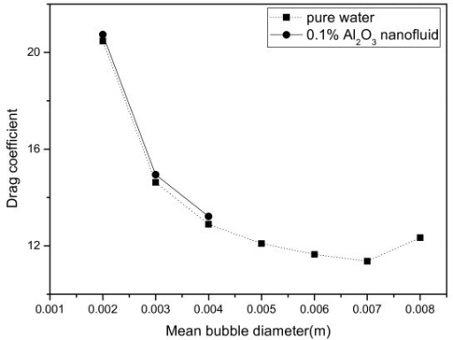 Drag coefficient in terms of the mean bubble diameter.