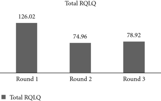 Participants' aggregate RQLQ scores were compared from their initial appointment and follow-up visits one and two. Statistical significance was achieved within four months of beginning sublingual immunotherapy and continued through their second return visit (Round 3). P < 0.05. Standard error for Round 1 = 7.74, Round 2 = 6.35, and Round 3 = 7.61.