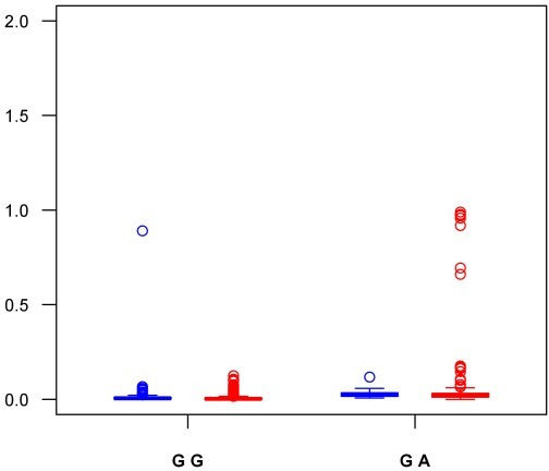 Box-Plot representation of the imputed dose at rs1799963 (FII G20210A) according to measured genotypes in a sample of 1,961 VT cases.The imputed dose in the 419 VT cases of the first GWAS is shown in blue while results obtained in the 1,542 VT part of the second GWAS are shown in red.