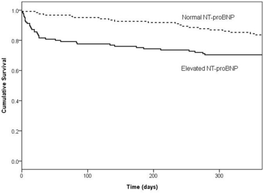 1 year Kaplan-Meier survival curve for patients following community-acquired pneumonia stratified according to NT-proBNP level.Survival was worse in patients with high NT-proBNP levels (>220 pmol/L) compared to patients with normal NT-proBNP levels (≤220 pmol/L) (log-rank test, p<0.0001).