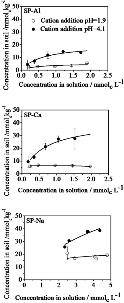 A comparison of cation uptake with respect to the amounts remained in treatment solution in aluminium (SP-Al), calcium (SP-Ca) and sodium (SP-Na) treated samples at different cation addition pH.
