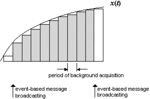 "The principle of the integral send-on-delta algorithm based on the ""upward"" event-driven architecture. The messages are broadcasted when the IAE reaches a prespecified threshold."