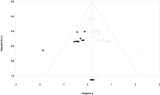 Funnel plot of standard error by Hedges g for observed and imputed comparisons.Funnel plot displays observed and imputed comparisons evaluating the efficacy of phonics instructions on reading performance.
