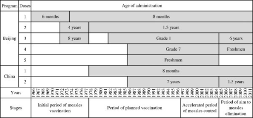 Measles vaccine immunization program of Beijing and China, 1966–2011.