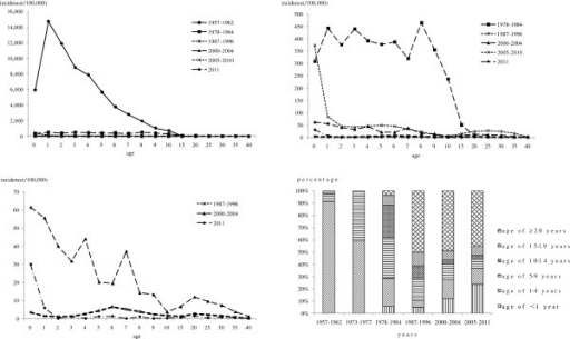 Age-specific incidence and proportion of measles in Beijing, 1957–2011. The measles cases by age groups in 1963–1972, 1985–1986 and 1997–1999 and the age-specific incidence in 1963–1977, 1985–1986 and 1997–1999 were not recorded in detail.