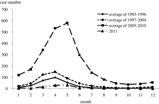 Seasonality of measles in 1985–2011. The reported cases number by month before 1985 was not recorded in the historical documents.