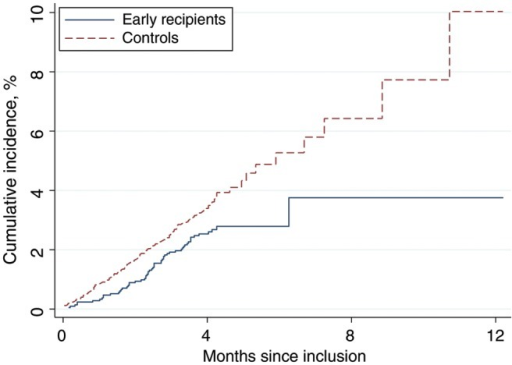 The cumulative incidence of hospital admissions, according to randomization group. Early recipients received measles vaccine at 4.5 and 9 months of age, and controls received vaccine at 9 months of age.