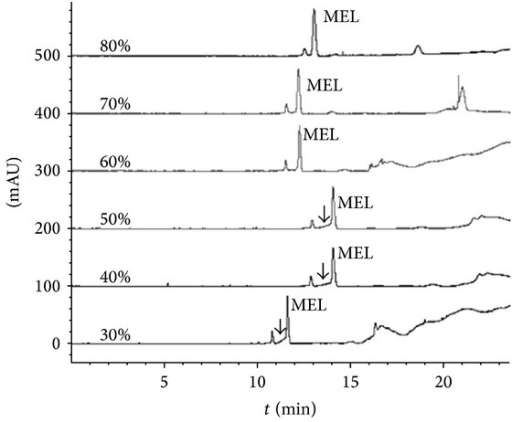 Electropherograms of milk treated with different percentages of acetonitrile. Condition: samples were treated with different percentages of acetonitrile (v/v) and were injected hydrodynamically at 50 mBar for 50 s. All samples contain 10 mmol/L NaCl and 8 mmol/L pH 2.8 phosphate solution and 3 μmol/L MEL.