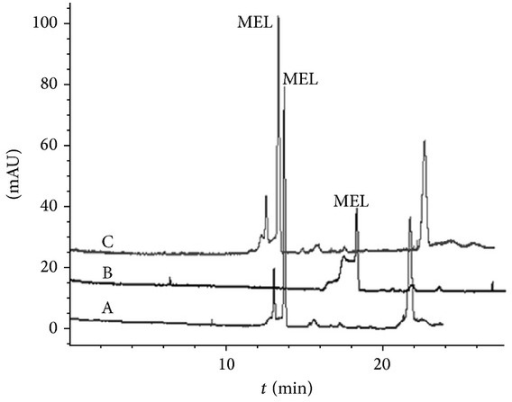 Electropherograms of real sample with/without the NaOH flushing step. (A) The first run of real sample with NaOH rinsing step; (B) the second run without NaOH rinsing step; and (C) the third run with NaOH re-rinsing. Condition: see Figure 3.