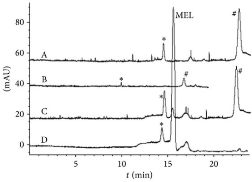 Electropherograms of real milk samples under optimized condition. (A)/(B)/(C) were samples from YILI pure milk; (D) was from WANGZAI reconstituted milk. Samples were treated with 60% acetonitrile (v/v) and were injected hydrodynamically at 50 mBar for 40 s. All samples also contained 8 mmol/L pH 2.8 phosphate solution and partial samples were added with MEL ((B)/(C) 0.5 μmol/L; (D) 8 μmol/L). Stacking was performed under +10.0 kV and results were detected at 200.0 nm.