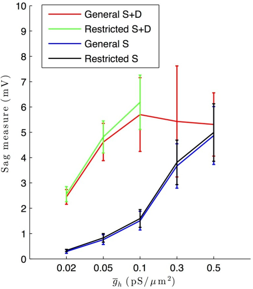 "Hyperpolarization-induced sag response varies as a function of Ih maximum conductance density and somatodendritic distribution in models.Plots of the average sag response (mV) of model outputs as recorded in the soma as a function of different Ih maximum conductance density values across different model subsets. The general and restricted subsets of highly-ranked models with Ih in soma and dendrites are shown in red and green, respectively (""General S+D"" and ""Restricted S+D"", respectively, in the figure legend). The general and restricted subsets of highly-ranked models with Ih in soma only are shown in blue and black, respectively (""General S"" and ""Restricted S"", respectively, in the figure legend). Error bars denote standard deviations of the sag response in the respective model database subsets."
