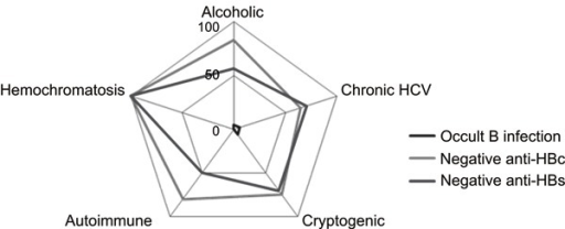 Radar chart summarizing the distribution of occult hepatitis B virus infection(OBI), hepatitis B core antibody (anti-HBc) and hepatitis B surface antibody(anti-HBs) according to the etiology of the underlying chronic liver disease. OBIwas observed in association with alcohol, chronic hepatitis C virus (HCV)infection, and cryptogenic cirrhosis. Anti-HBc was negative in more than 50% ofthe patients with the different causes of cirrhosis. Anti-HBs was negative in 50%of the cases of autoimmune liver disorders and in more than 50% of the patientswith the other causes of cirrhosis.
