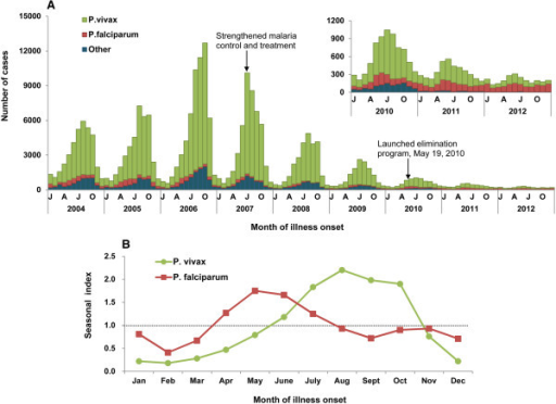 The seasonal distribution of malaria cases by month in China, 2004–2012. (A) The epidemic curve of cases by plasmodium species. Others contained Plasmodium ovale, Plasmodium malariae, mixed infection cases and untyped cases. (B) The seasonal index of P. vivax and P. falciparum malaria. The index was calculated by month, and it was the average case number for a given month (i.e. May) divided by the mean of case number in that corresponding month (i.e. May) during the whole nine years of 2004-2012. No obvious seasonal fluctuation was expected if the seasonal index of each month was close to 1.0.